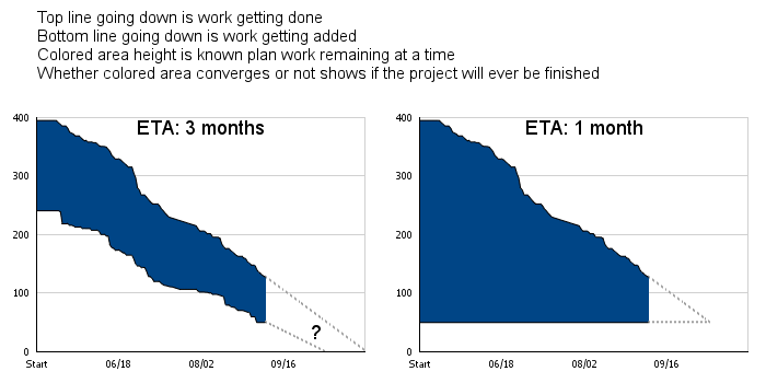 Area-burndown-shows-whether-project-will-really-finish