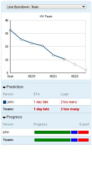 Burndown-predictions-and-progress-report